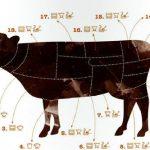 Разделка говядины