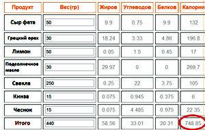 Рассчетная таблица калорийности свекольного салата